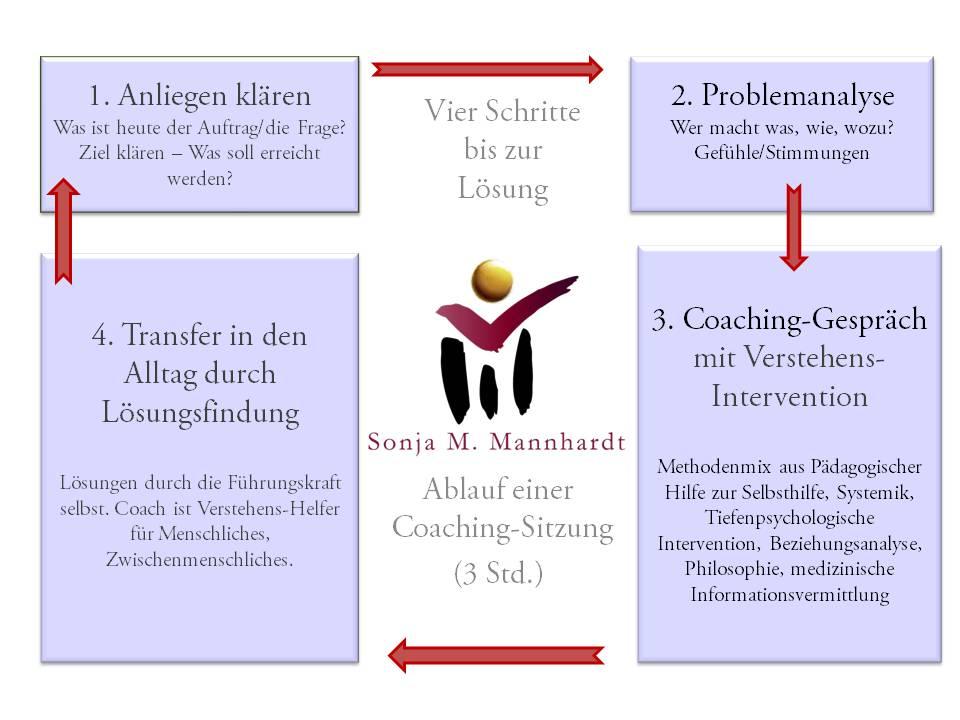 Coaching_Ablauf